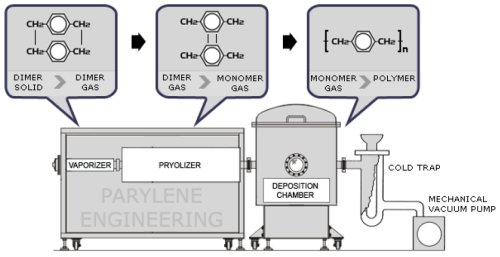 Process Equipment Graphic